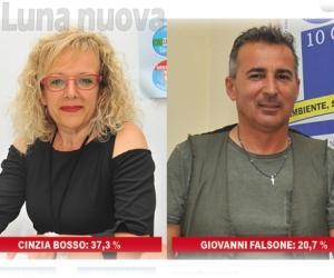 Orbassano, al ballottaggio è sfida Falsone-Bosso